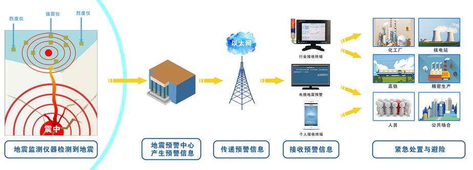 地震预警系统架构图.png